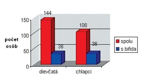 Diagram s incidenciou spina bifida v závislosti na pohlaví