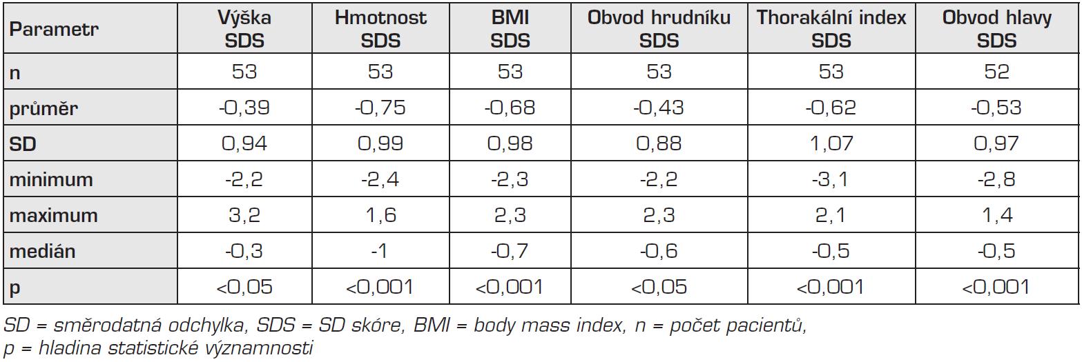 Výsledky antropometrického měření, srovnání s českými standardy.