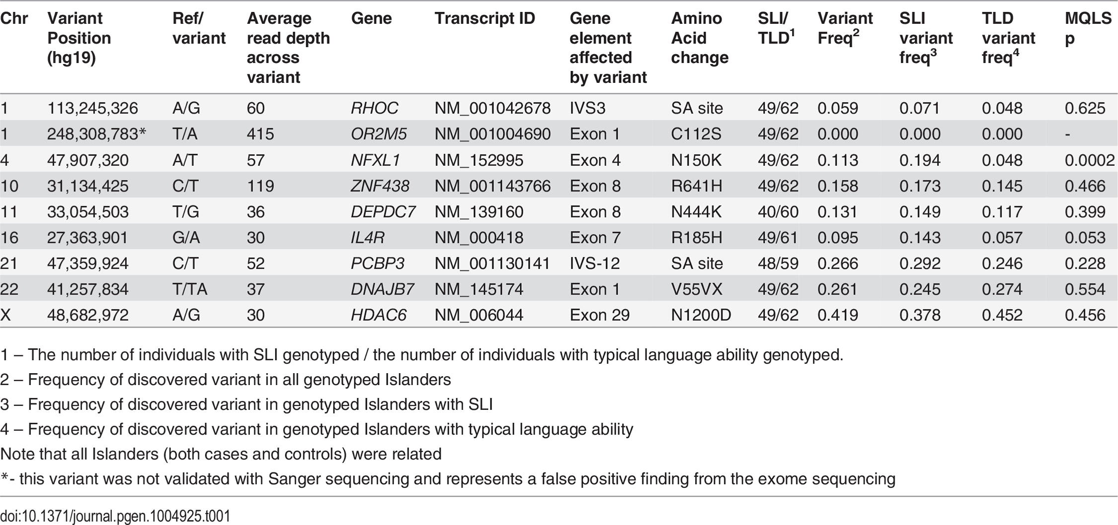 Association of novel nonsynonymous or canonical splice-site variants in 111 individuals from the Robinson Crusoe validation cohort.