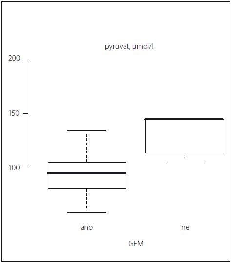 Graf 1a) Vztah globální edém mozku vs. pyruvát. Statisticky významný rozdíl v mozkové, intersticiální koncentraci pyruvátu u pacientů s globálním edémem mozku (GEM) a bez GEM v průběhu iniciálních 24 hod monitorace (p = 0,01).