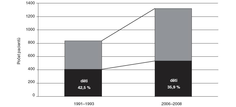 Celkový počet přijatých dětí a dospělých na Kliniku popálenin a rekonstrukční chirurgie FN Brno.