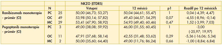 Tab. 1a. Srovnání NKZO po roce léčby podle jednotlivých typů CNV