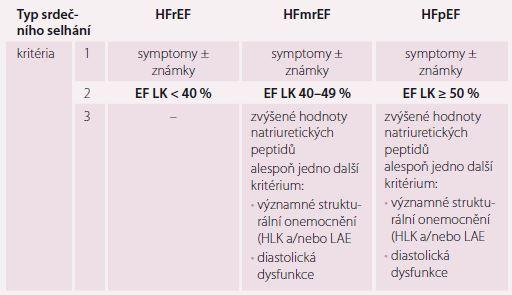 Klasifikace srdečního selhání podle ejekční frakce.