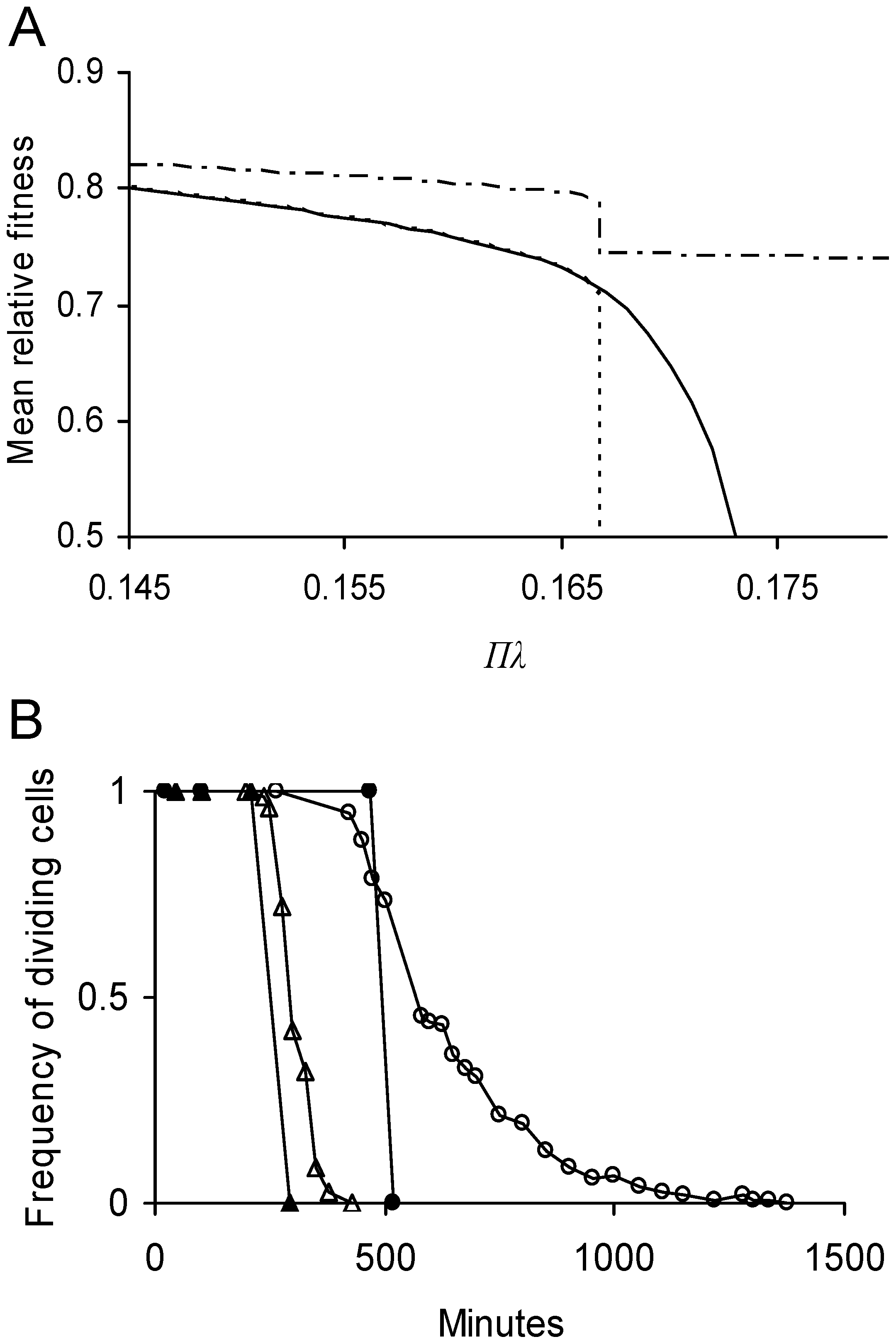 Predicted effect of lifetime damage rate on fitness and persistence of <i>E. coli</i> cells.