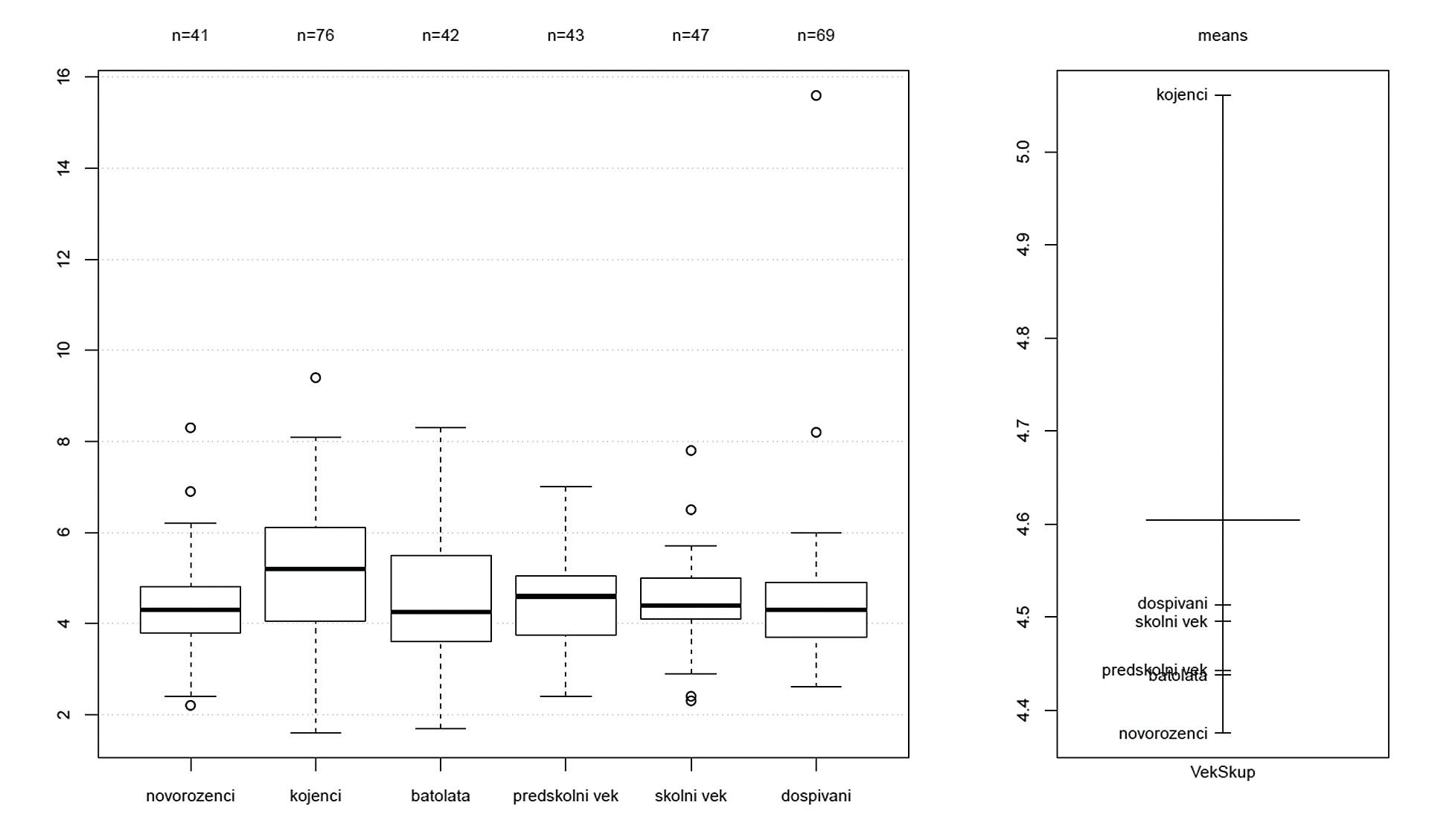 Hodnota glykémie před operací u jednotlivých věkových skupin