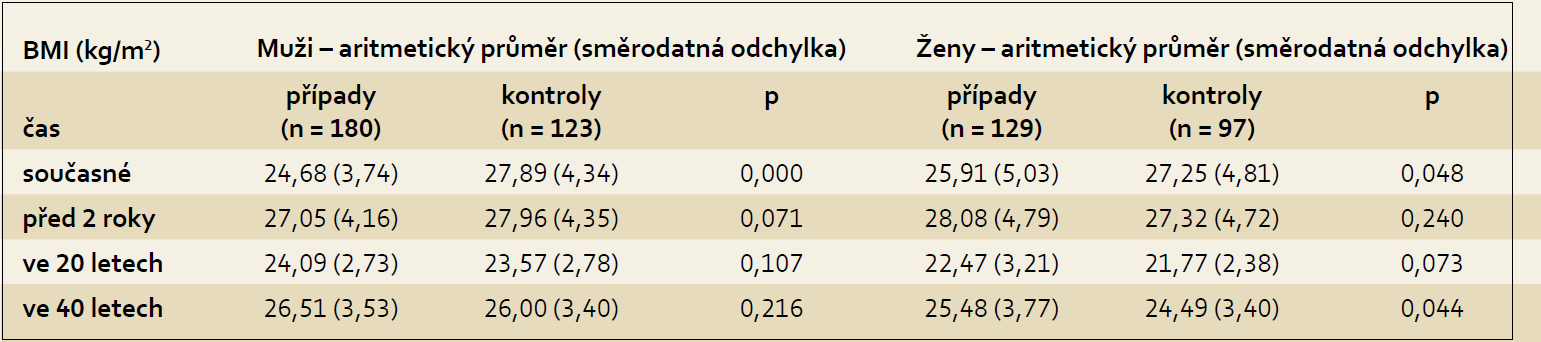Hodnoty BMI u případů a kontrol dle pohlaví. Tab. 2. BMI values in cases and controls according to gender in the pancreatic cancer study.