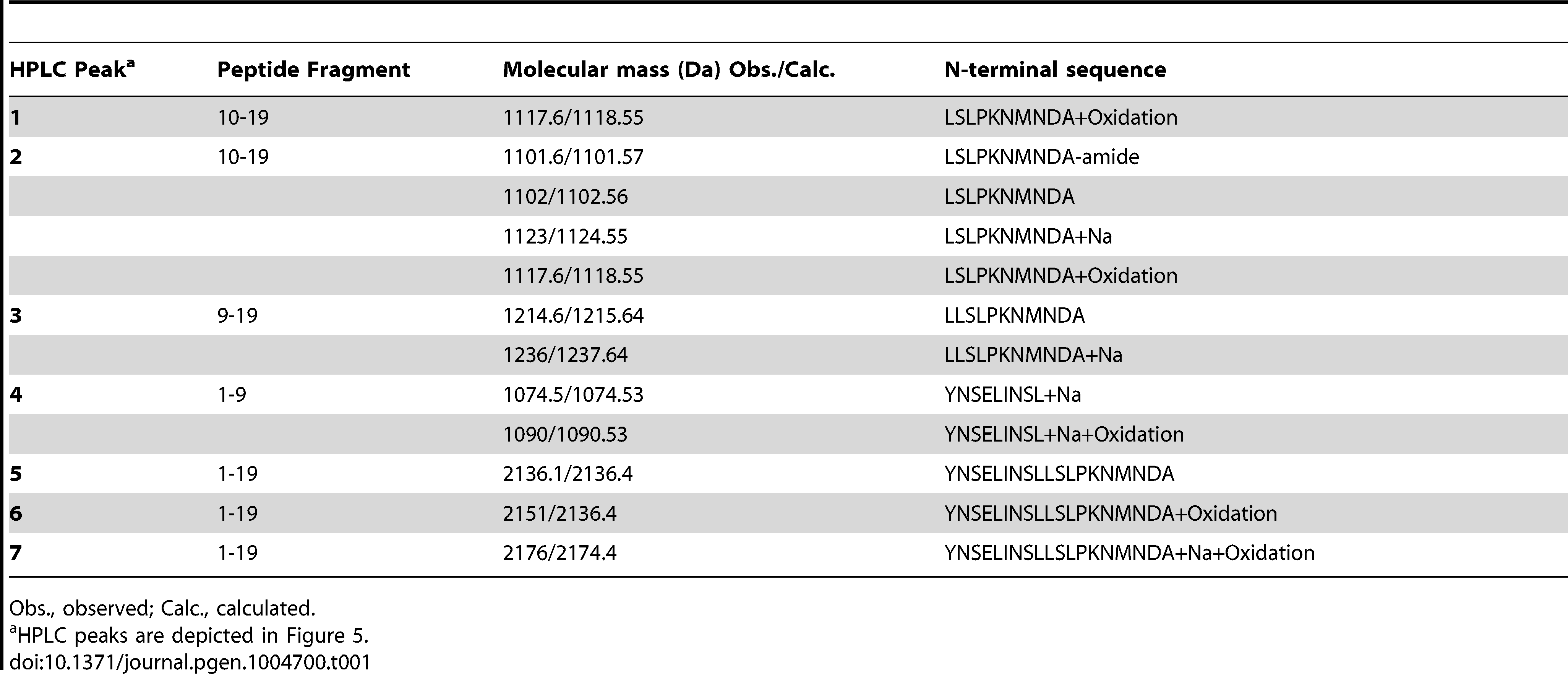 MS and MSMS analysis of PDF products detected after incubation with Mmp1.