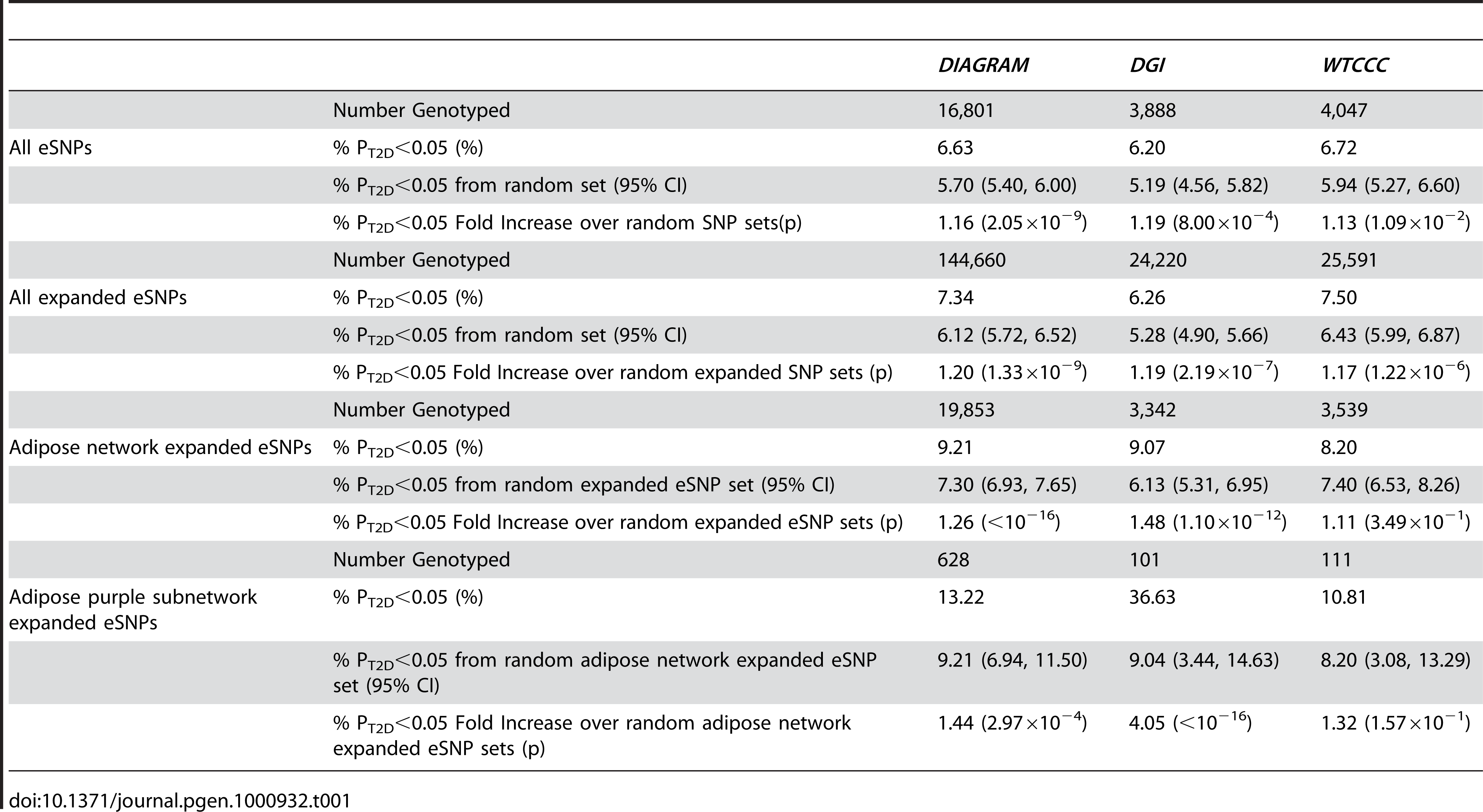 eSNP Set Enrichment Summary for the DIAGRAM, DGI and WTCCC GWAS.
