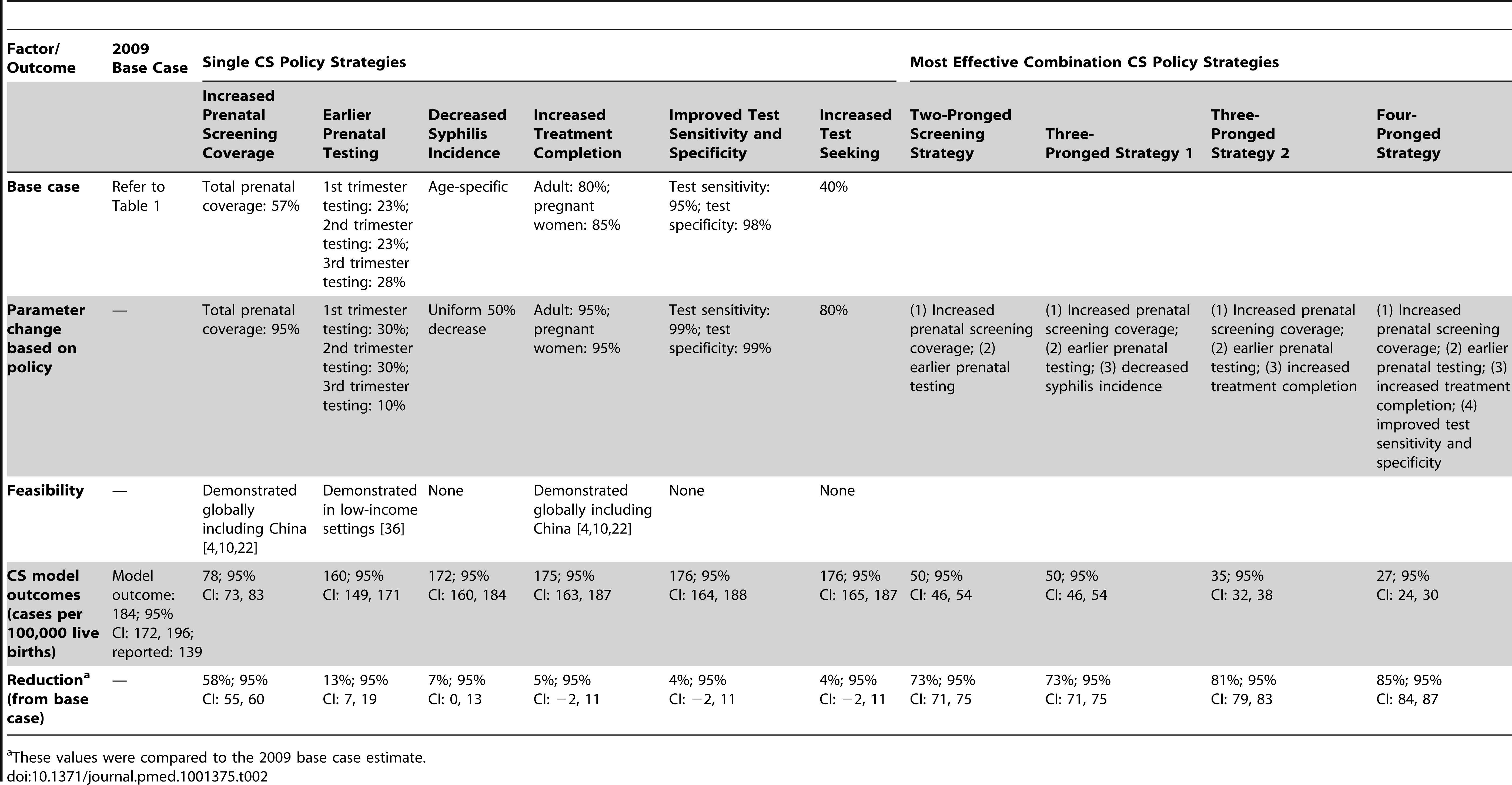 Summary of estimated outcomes with parameters from the base case scenario, single CS policy strategies, and combination strategies.