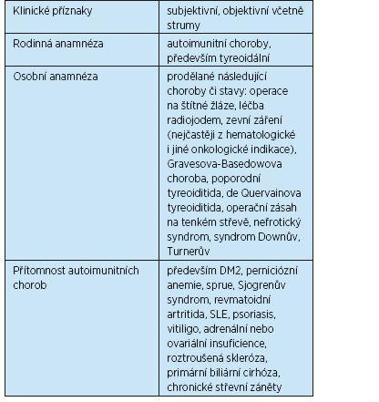 Osoby se zvýšeným rizikem rozvoje poruchy funkce štítné žlázy