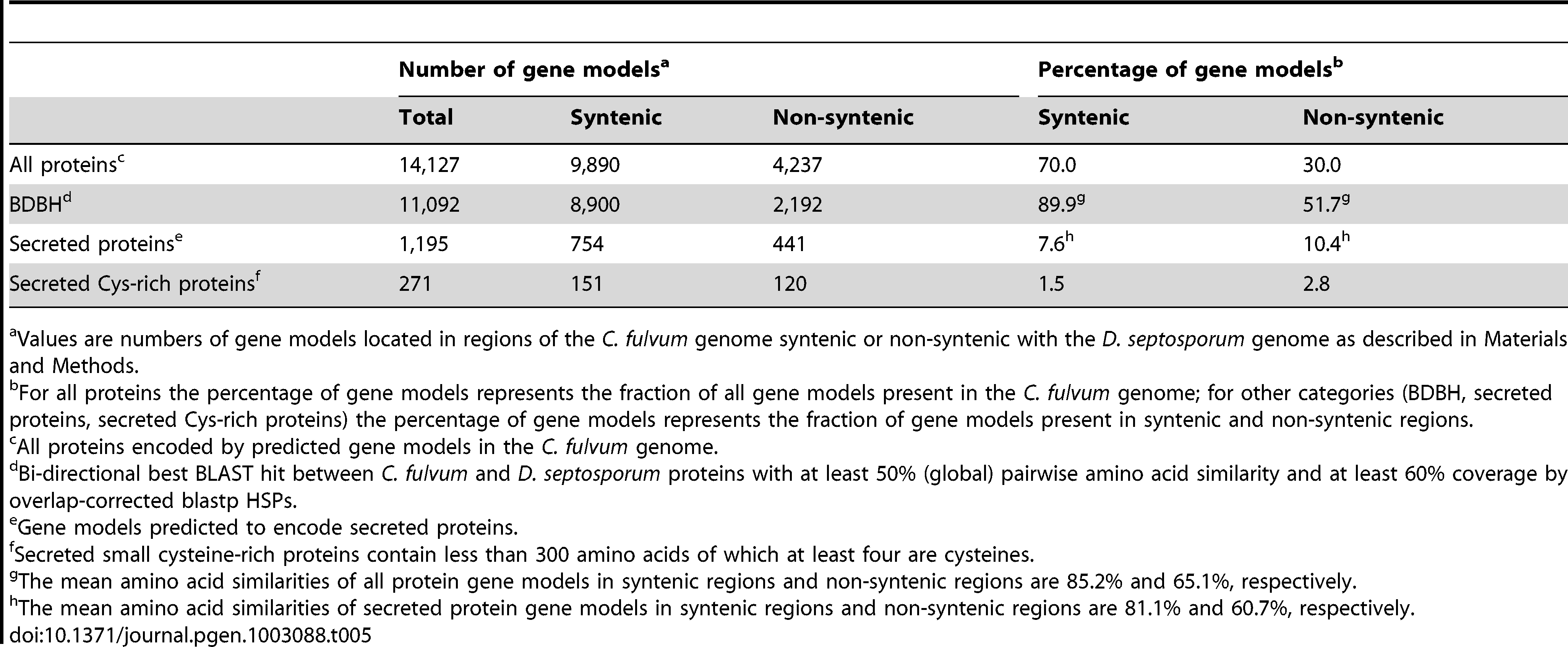 Location of gene models of <i>C. fulvum</i> in regions syntenic or non-syntenic with the <i>D. septosporum</i> genome.