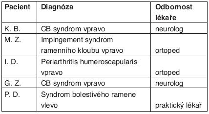 Hodnocení skupiny pacientů s NABP. Počáteční diagnóza, se kterou byl pacient odeslán na naše pracoviště a odbornost lékaře, který diagnózu stanovil.
