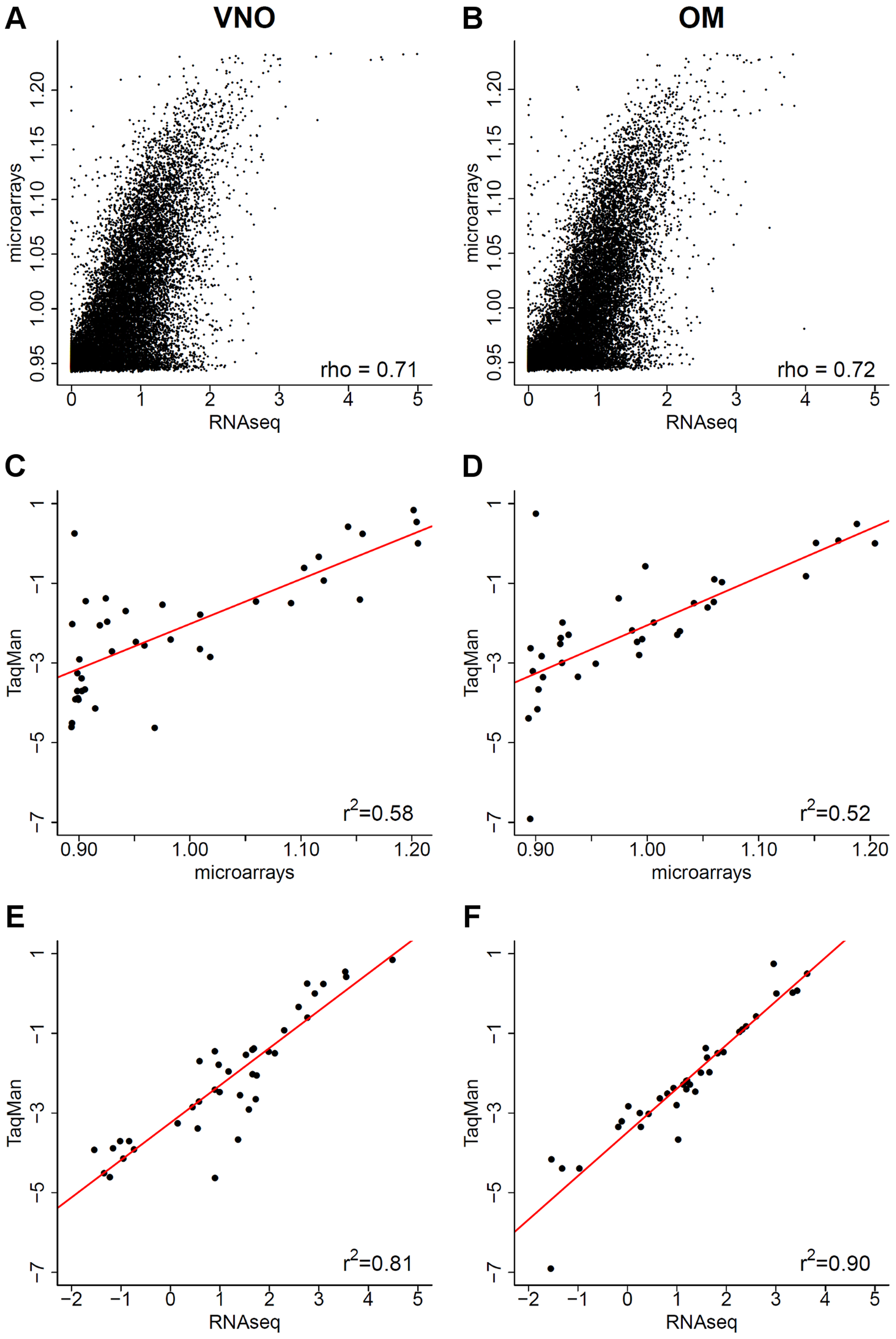 Comparison of RNAseq data to microarrays and qRT-PCR.