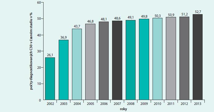 Počty diagnostikovaných karcinomů mléčné žlázy v % v časové ose