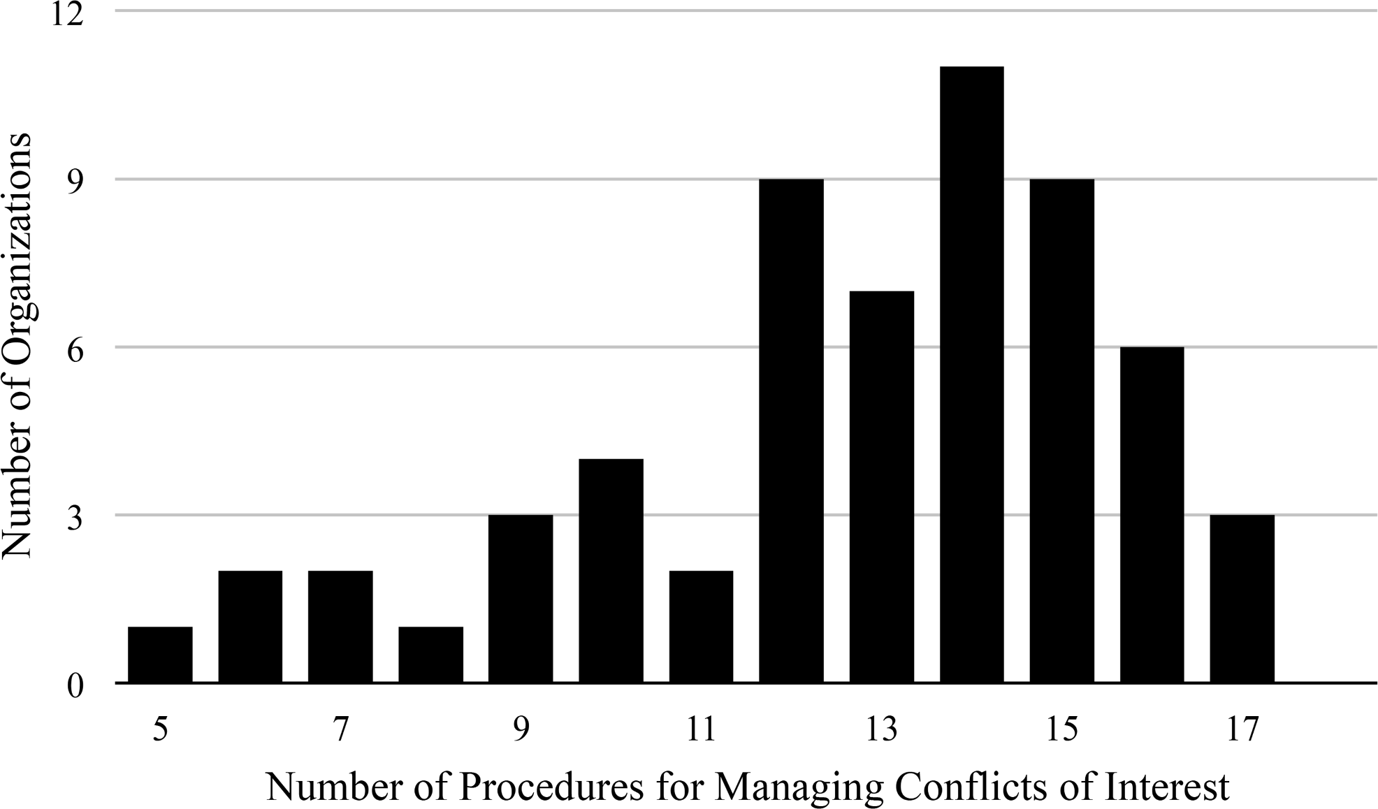 Number of procedures for managing conflicts of interest reported by organizations producing clinical practice guidelines.
