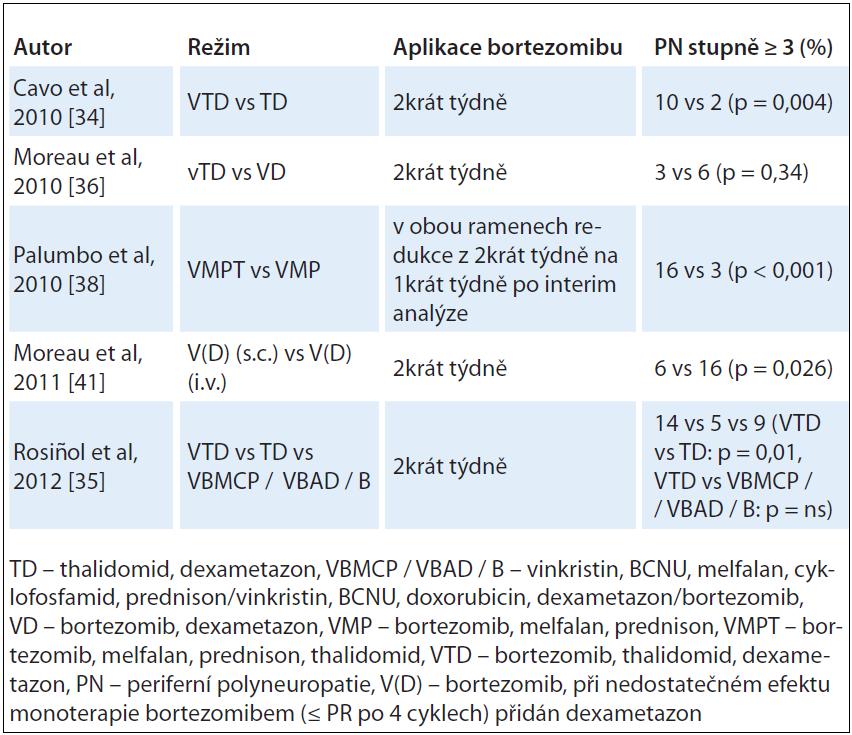 Četnost PN stupně ≥ 3 při léčbě režimy s thalidomidem a bortezomibem i.v. a bortezomibem s.c.