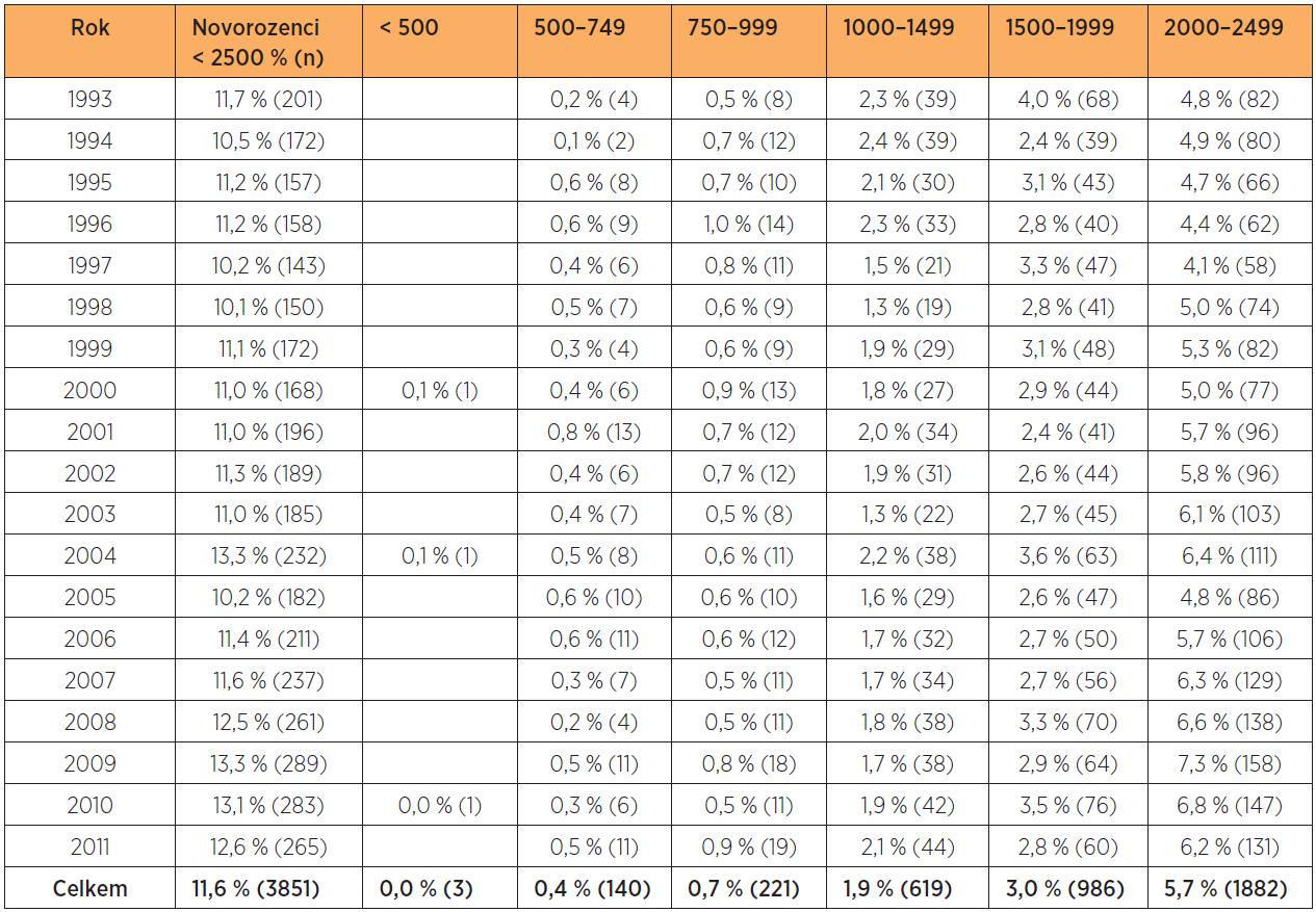 Frekvence porodů NPH 1993–2011 (n = 33 126)