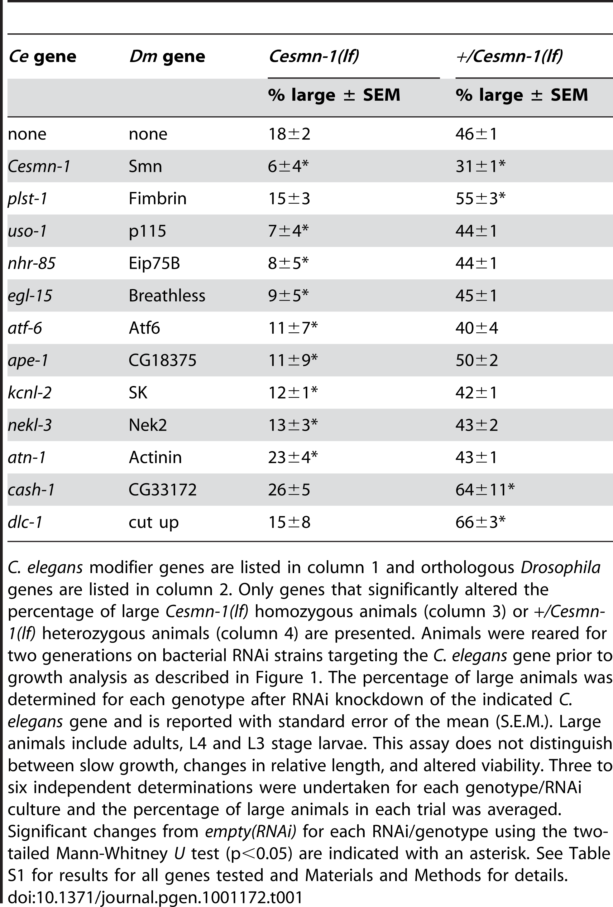 Conserved genes modify <i>Cesmn-1(lf)</i> defects in the growth assay.