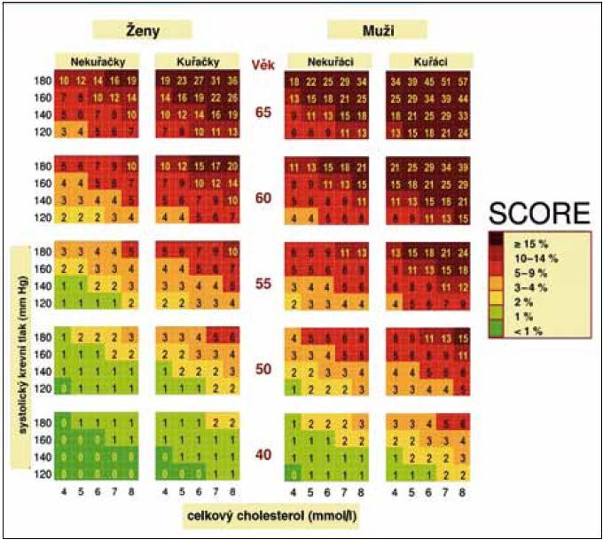 Desetileté riziko úmrtí na kardiovaskulární příhodu v české populaci, tabulka založená na koncentraci celkového cholesterolu.