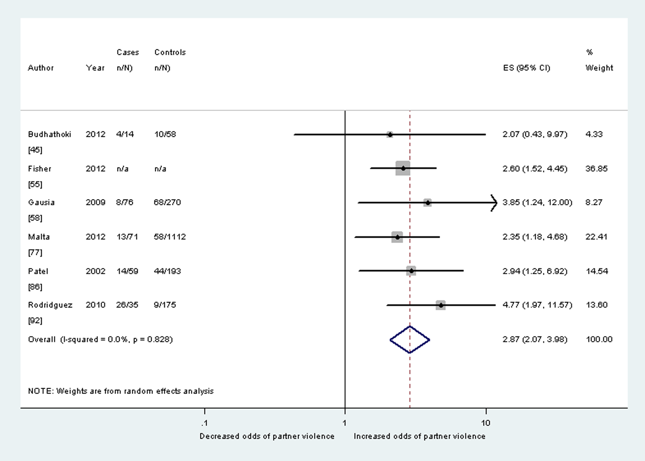 Meta-analysis of the association between any lifetime partner violence and postnatal depression (cohort studies).