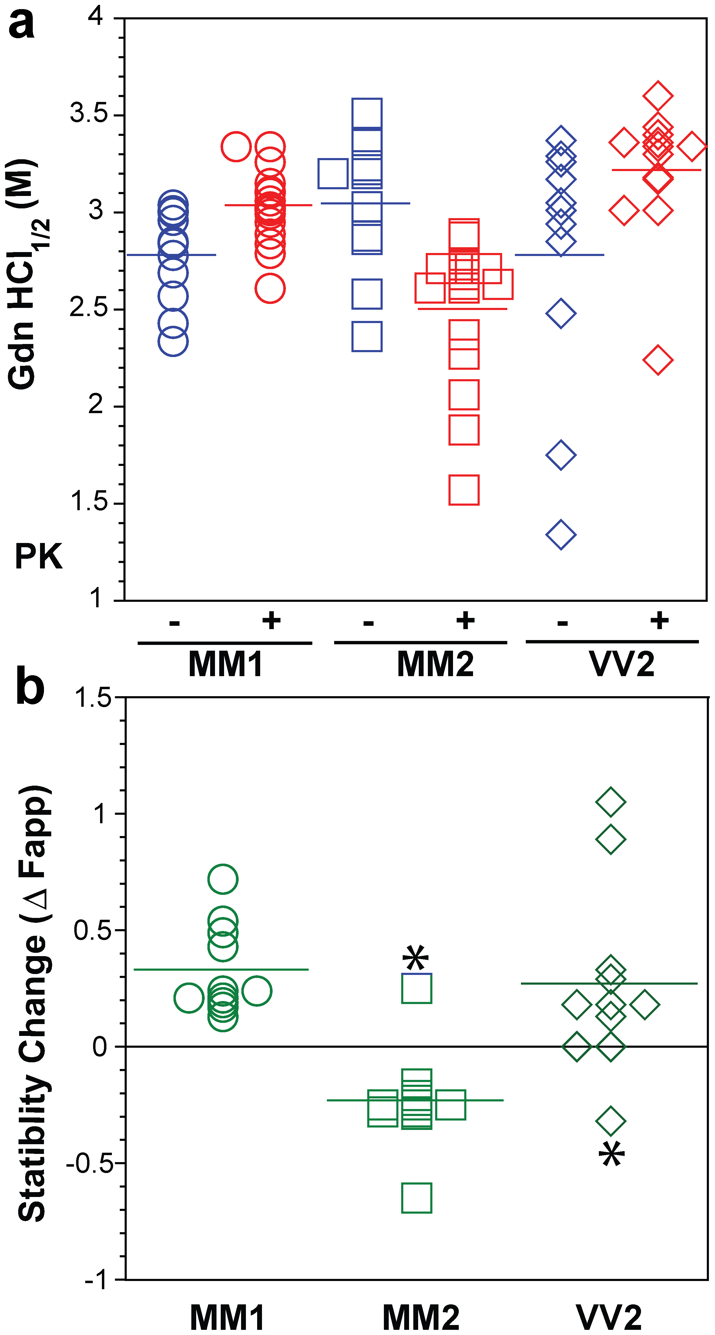 Summary data on conformational stability of PrP<sup>Sc</sup>, rPrP<sup>Sc</sup>, and change in stability induced by PK in 46 sCJD cases.