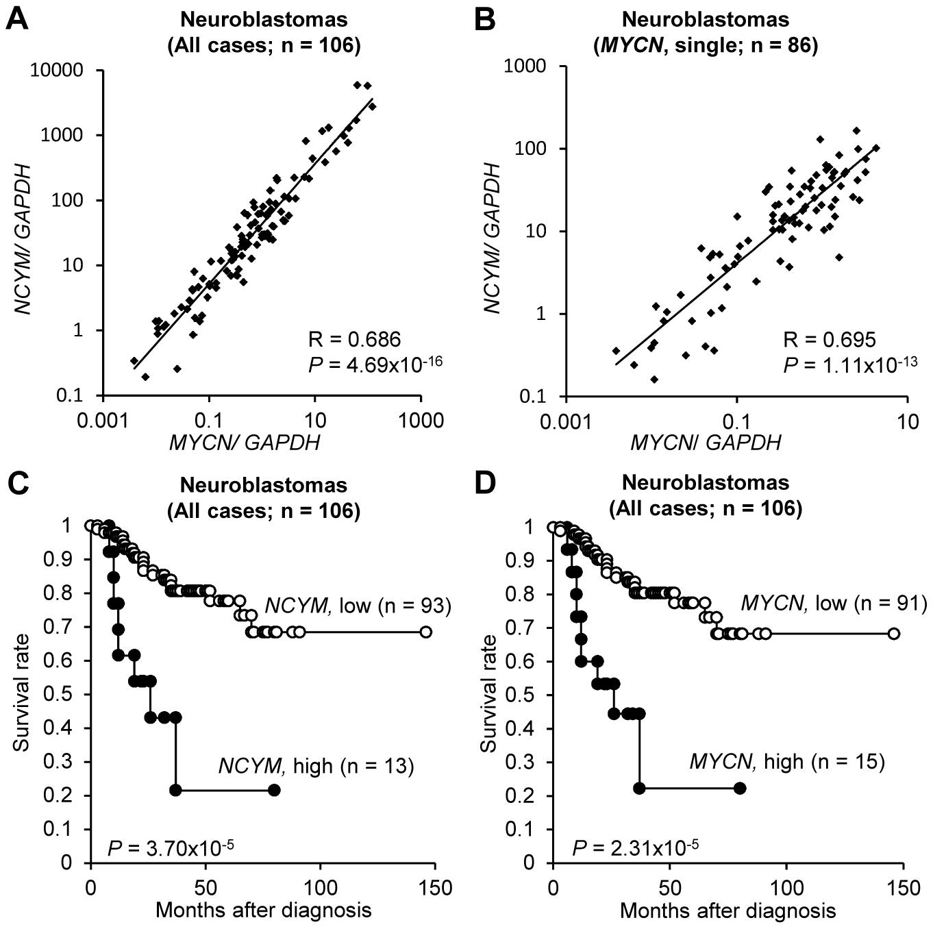 <i>NCYM</i> expression is associated with poor prognosis in human neuroblastoma.