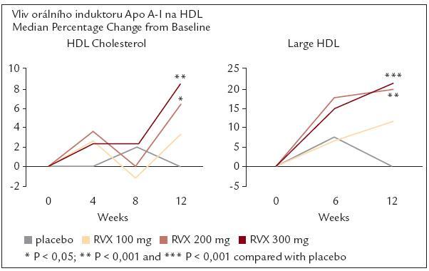 """Studie ASSERT - vliv """"RVX-208"""", orálního induktoru apo A-I na HDL."""