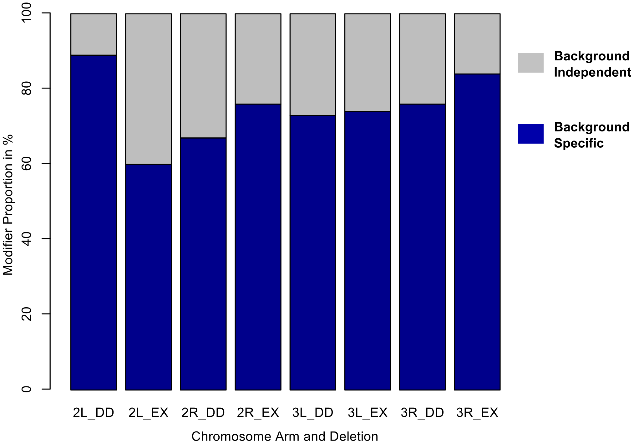 The majority of autosomal modifiers of <i>sd<sup>E3</sup></i> are background-dependent.