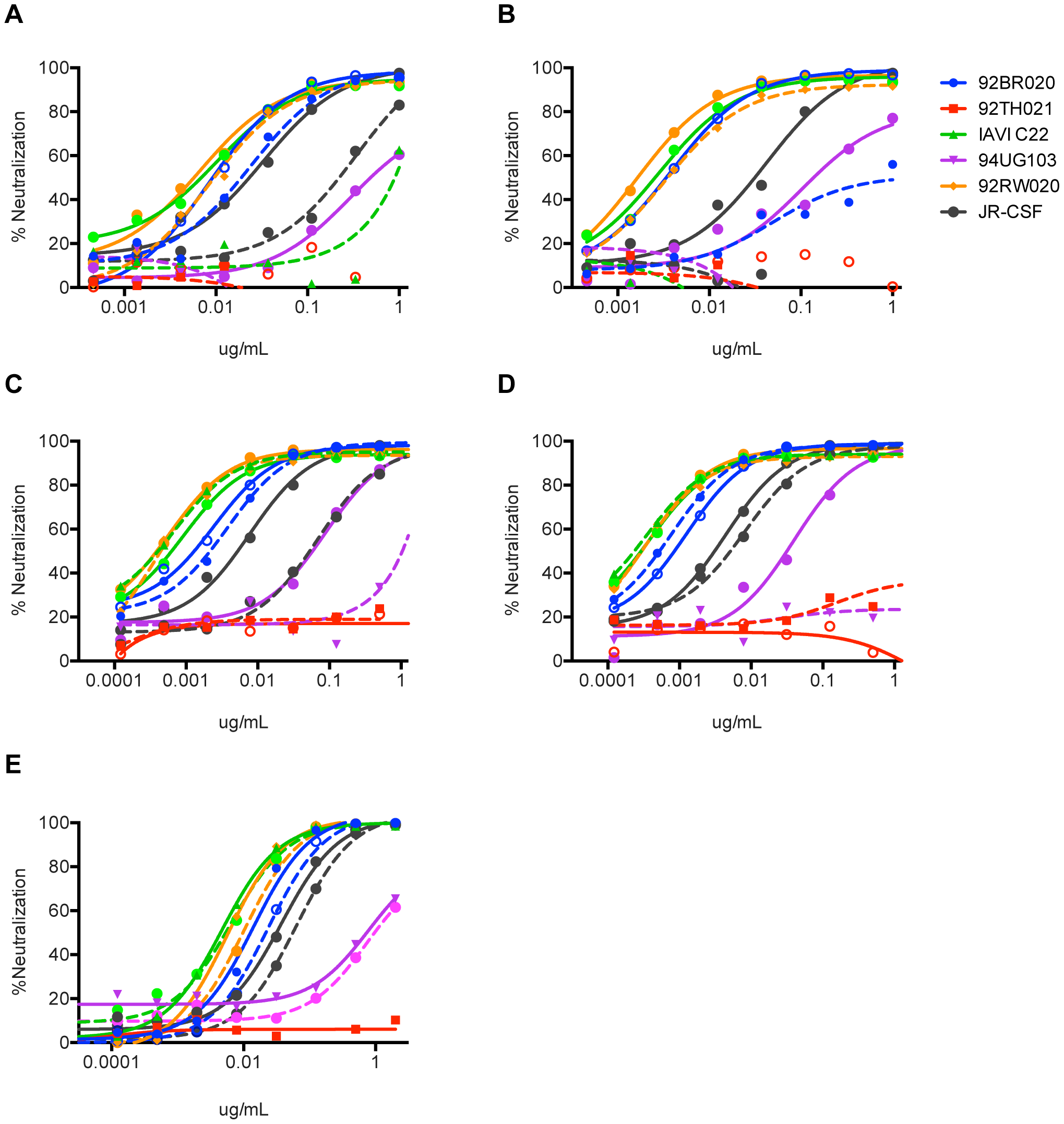 Neutralization activity of PGT122–133 mAbs without the FRL3 insertion and restoring the N-terminus deletion.