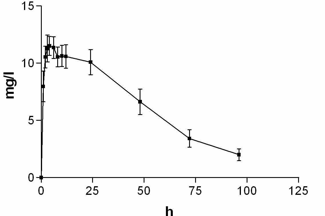 Průběh průměrných koncentrací 6-MNA v čase (± 95%CI)