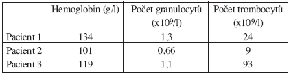 Nejnižší hodnoty parametrů krevního obrazu u nemocných po terapii 90Y-ibritumomab tiuxetanem.