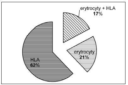 Podíl pacientů imunizovaných erytrocytovými a/nebo HLA antigeny v souboru imunizovaných pacientů.