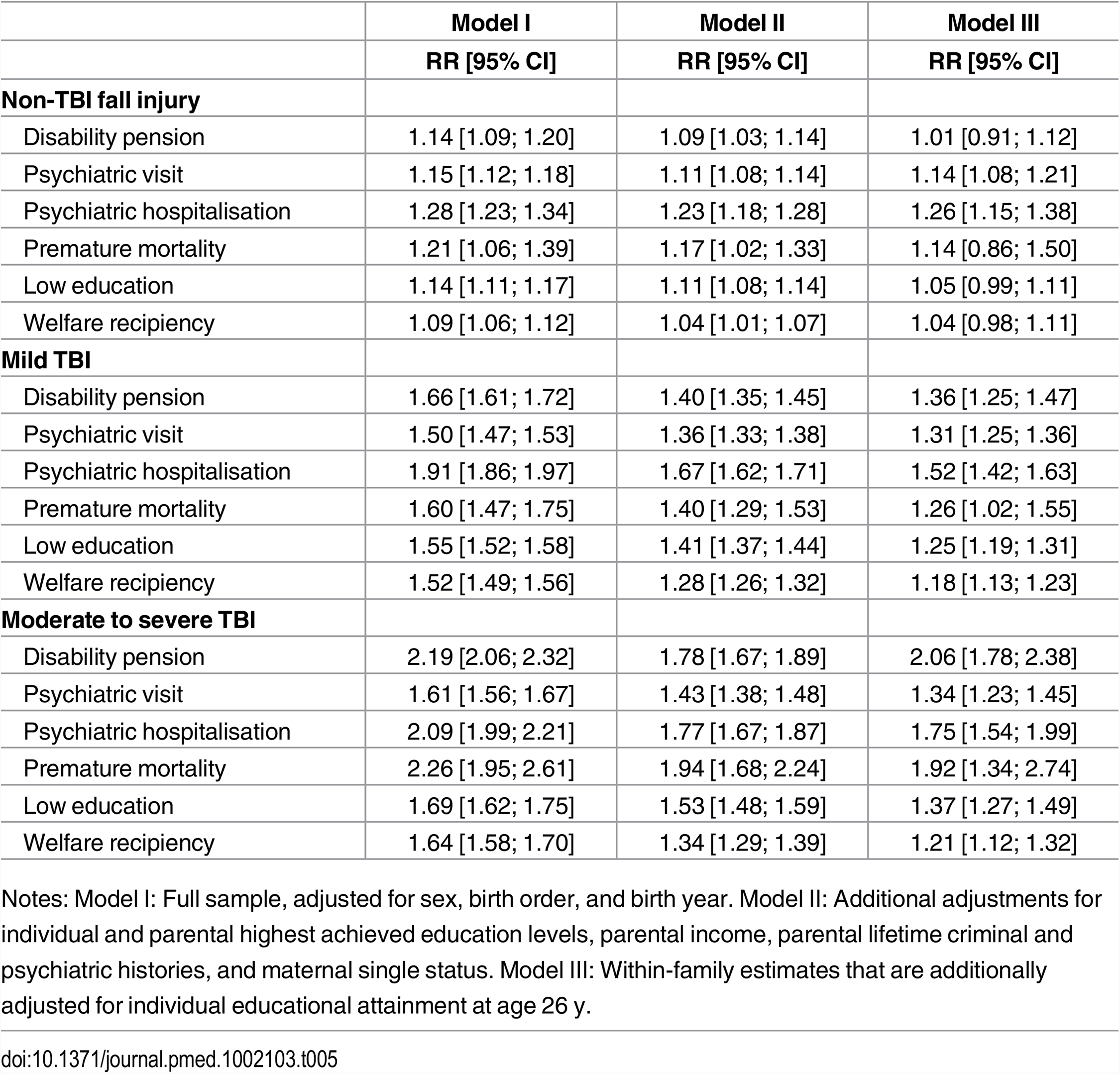 Relative risks (RR) and corresponding 95% confidence intervals (CIs) for the associations between non-TBI fall injuries, mild TBI and moderate to severe TBI up to age 25 y on adulthood poor functioning.