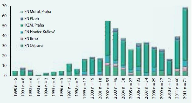 Transplantace ledviny od žijícího dárce v ČR 1990–2012