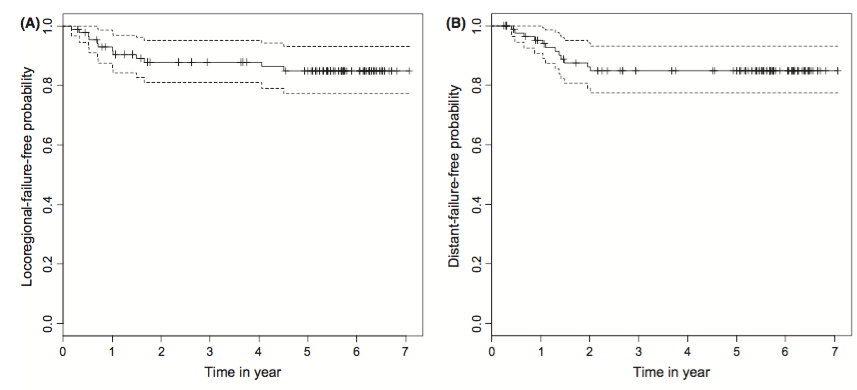 Figure 3. (A) Actuarial locoregional recurrence-free (LRF) rates in all 87 patients with nasopharyngeal carcinoma by Kaplan–Meier method. A solid line: LRF curve. A broken line: 95% confidence interval. (B) Actuarial distant metastasis-free (DMF) rates in all 87 patients with nasopharyngeal carcinoma by Kaplan–Meier method. A solid line: DMF curve. A broken line: 95% confidence interval.