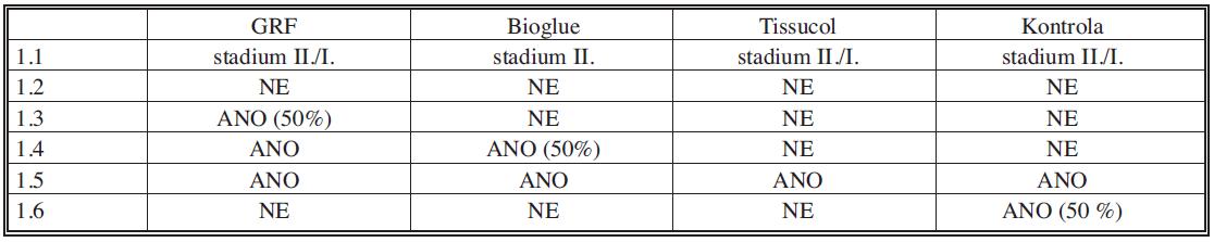 Kvalitativní parametry u druhé experimentální skupiny (2 – odběr vzorků po 6 měsících)