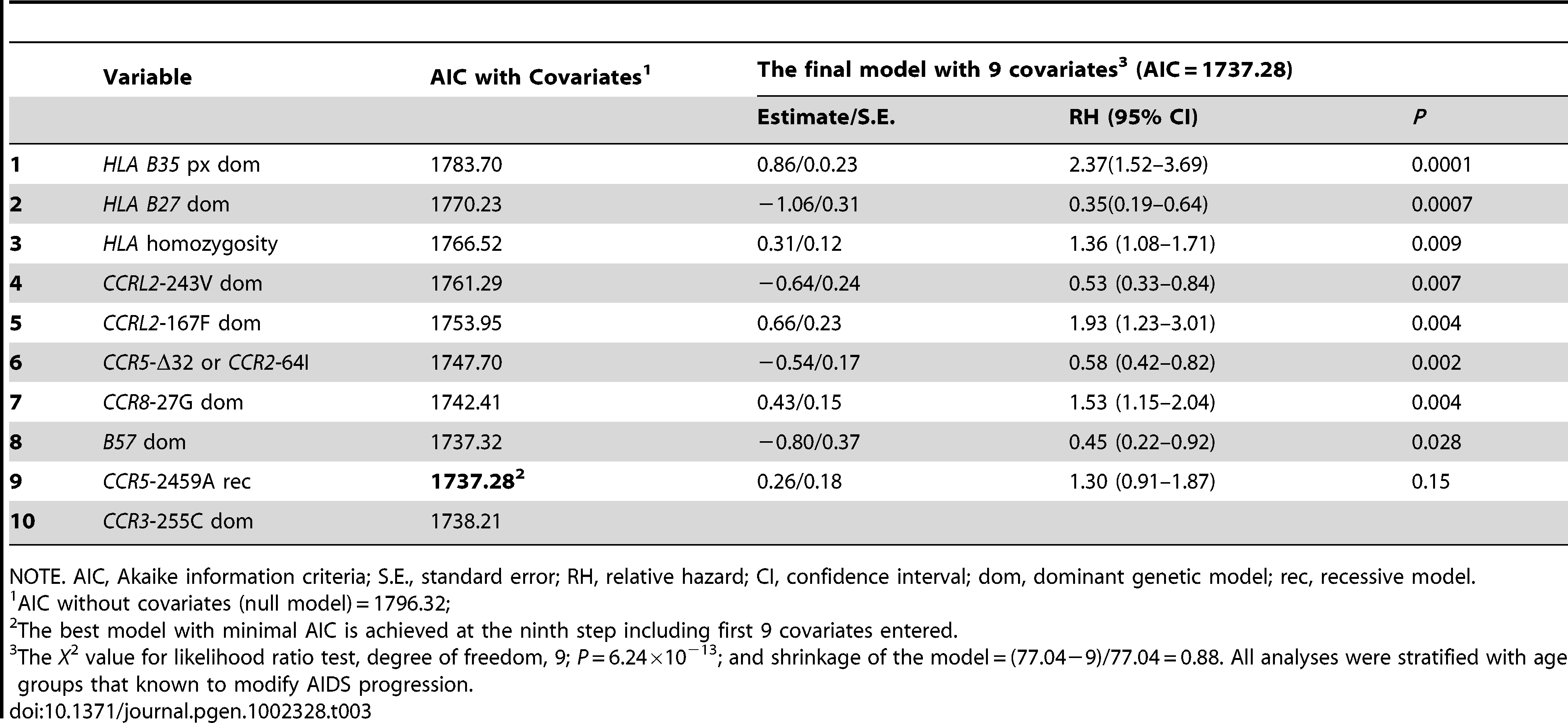 Sequential stepwise regression for Cox PH model selection and maximum likelihood estimates of genetic covariates associated with AIDS progression.
