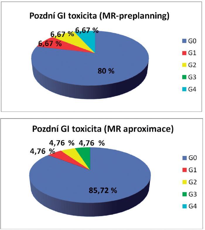Pozdní gastrointestinální toxicita