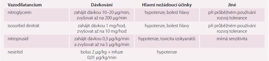 Intravenózní vazodilatancia používaná k léčbě akutního srdečního selhání.