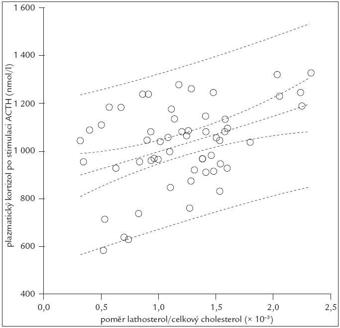 Regresní porovnání mezi markerem syntézy cholesterolu (plazmatický lathosterol/celkový cholesterol) a ACTH (adrenokortikotropním hormonem) stimulovaným kortizolem.