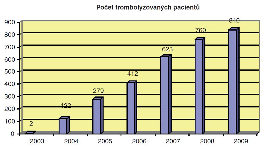 Srovnání nárůstu všech trombolyzovaných pacientů mezi 0–4,5 hodinou