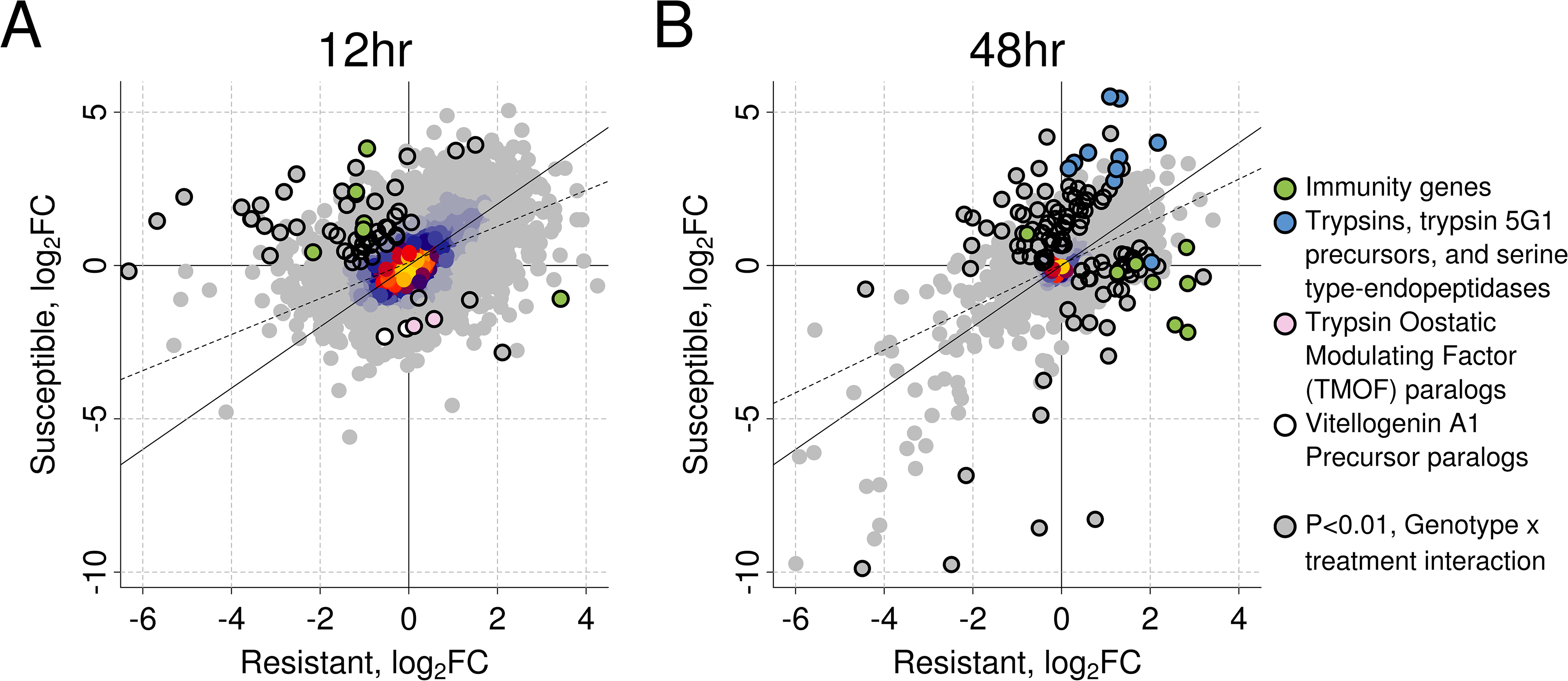 The induced response to <i>B</i>. <i>malayi</i> is highly correlated between resistant and susceptible mosquitoes.