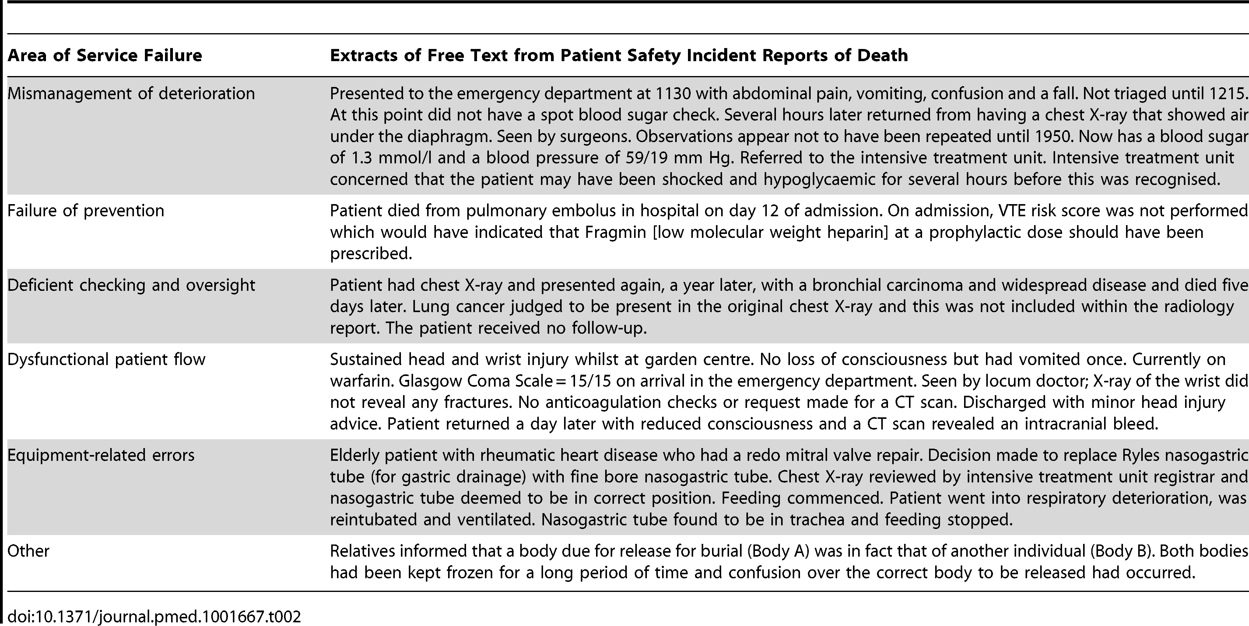 Extracts of free text from patient safety incident reports of death.
