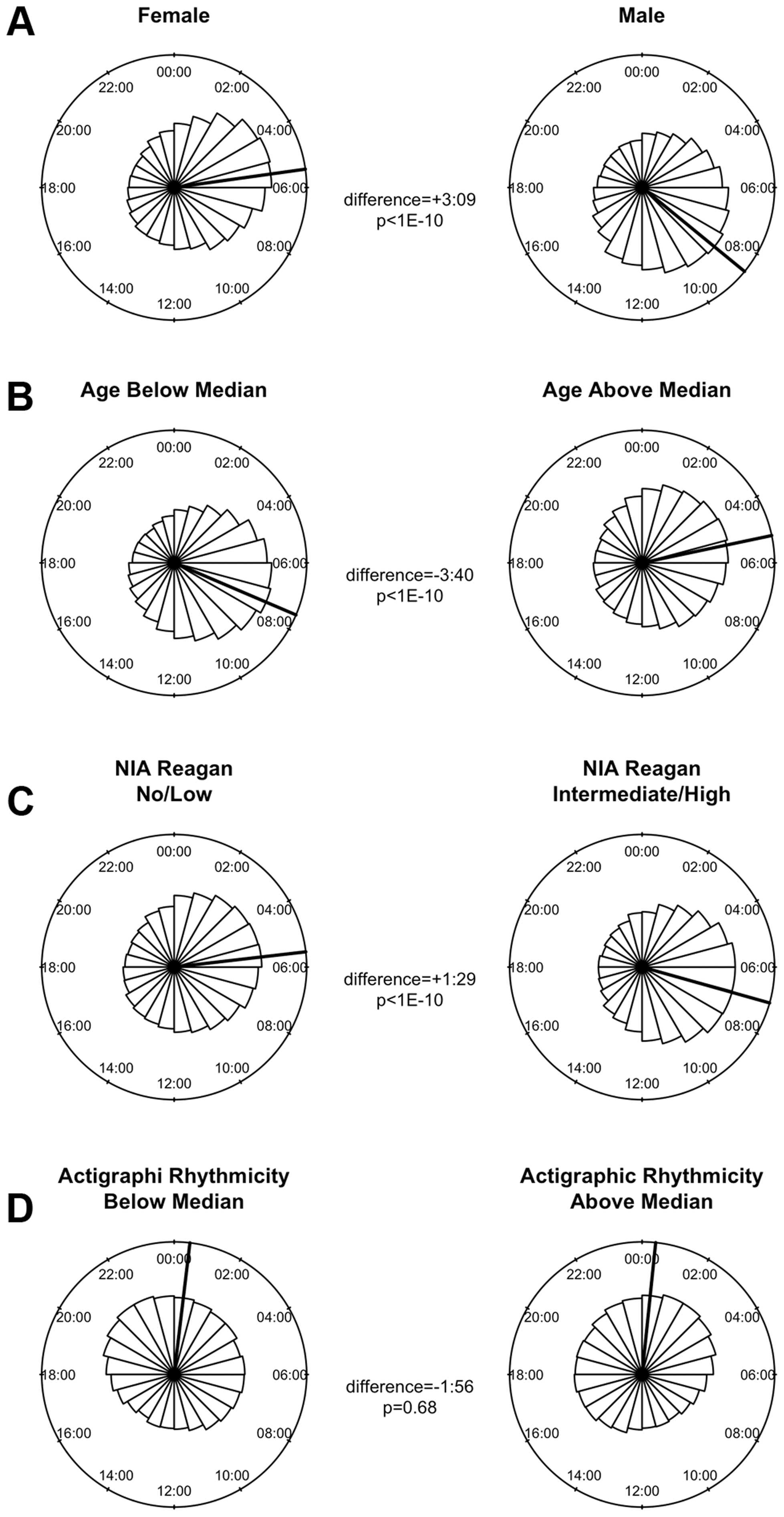 The effects of sex, age, Alzheimer's disease, and 24-hour activity rhythms on the timing of rhythms of methylation.