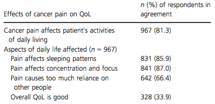 Effects of cancer pain on patients' quality of life (QoL, n = 1190)