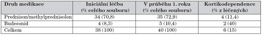 Iniciální léčba kortikosteroidy a v průběhu prvního roku sledování.