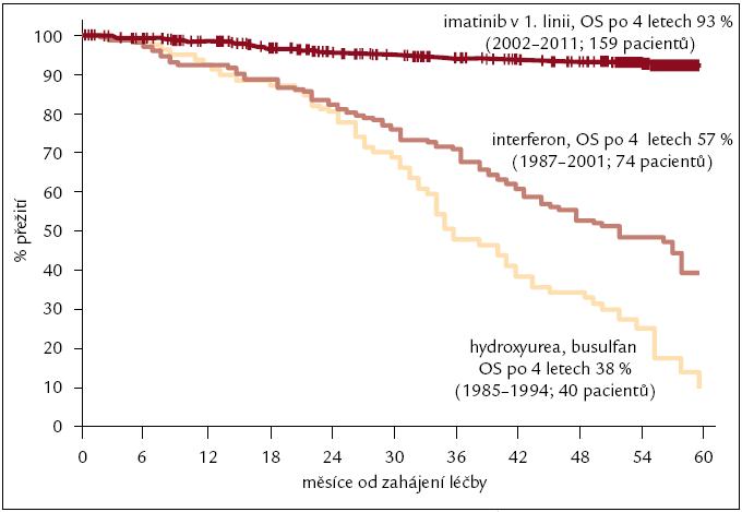 Celkové přežití nemocných s CML léčených v ÚHKT v letech 1985–2011. Léčba hydroxyurea nebo busulfan (1985–1994) hodnoceno 40 pacientů, pravděpodobnost přežití po 4 letech 38 %; interferon (1987–2001) 74 pacientů, 57 %; imatinib v 1. linii (2002–2011) 159 pacientů, 93 %, n = 273 pacientů.