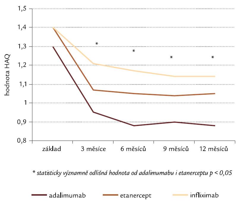 Funkční schopnost pacientů a její změny během 12 měsíců léčby (hodnoceno HAQ, dle [10]) Pozn.: HAQ – Health Assessment Questionarie (vysvětlení viz text).