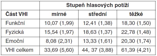 Tabulka střední hodnoty (a směrodatné odchylky)*