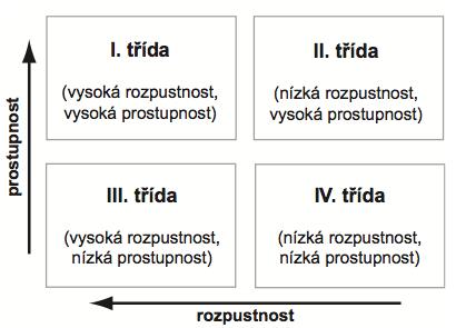 Rozdělení tříd podle biofarmaceutického klasifikačního systému